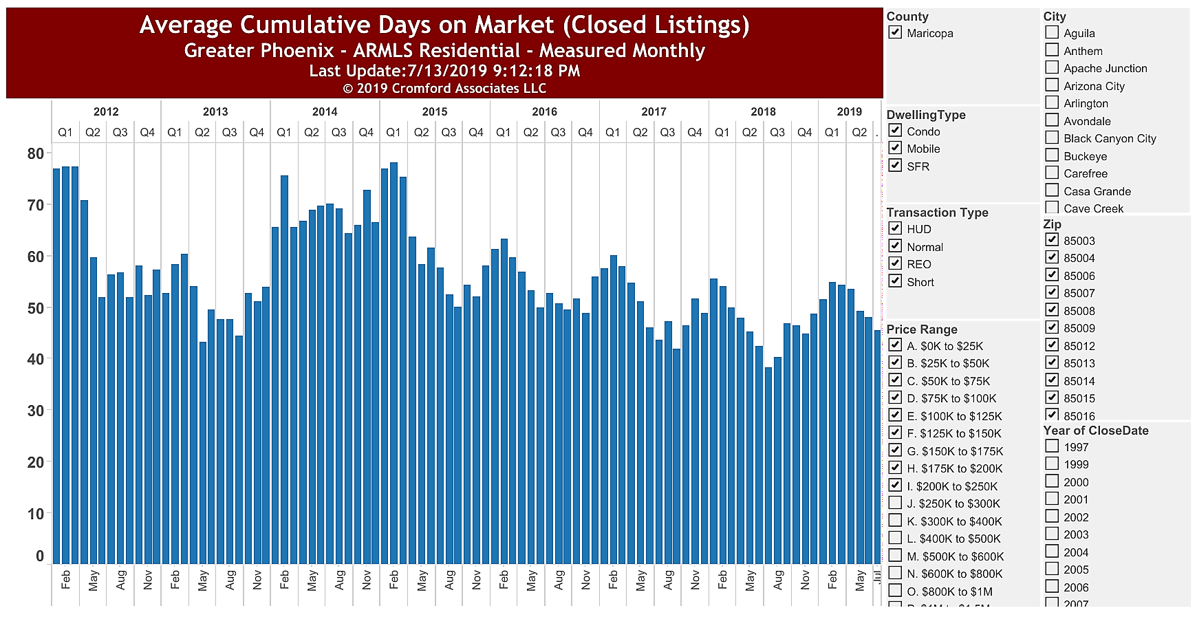 Affordable Housing Phoenix Cumulative Days on Market July 2019