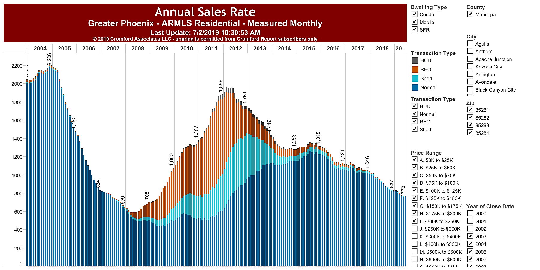 Affordable Housing Tempe Annual Sales July 2019