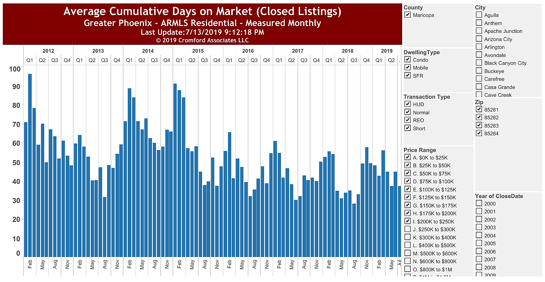 Affordable Housing Tempe Avg Cumulative DOM July 2019