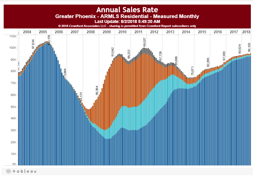Annual Sales Rate Phoenix July 2018