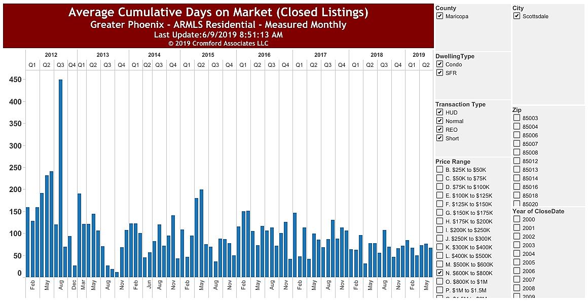 Average Days on Market 85254 $600,000 - $800,000