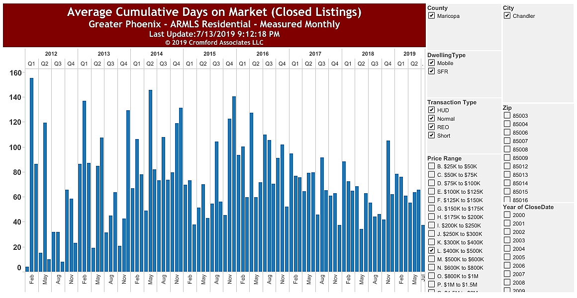 Average Cumulative Days on Market 85286 June 2019