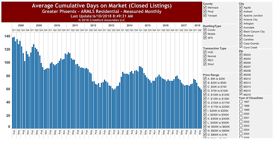 Average Cumulative Days on Market June 2018