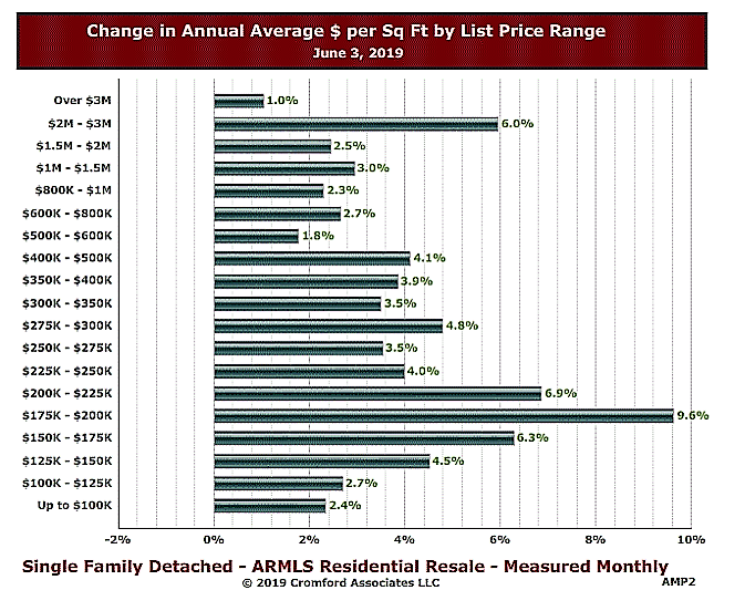 Annual Average change by price range $600,000 to $800,000