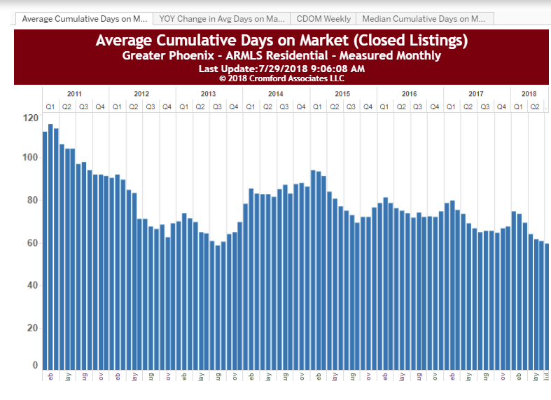 Average Cumulative Days on Market Phoenix July 2018