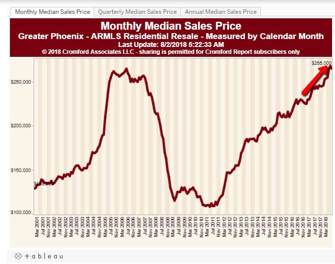 Median Sales Price Phoenix Housing Market Update July, 2018