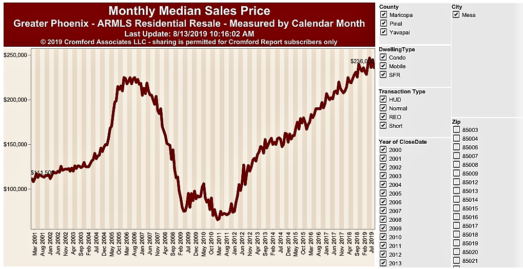 Monthly Median Sales Price in Mesa, 85204