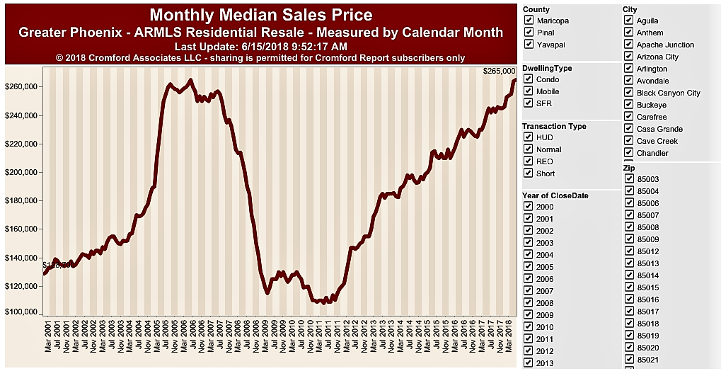 Monthly Median Sales Price June 2018