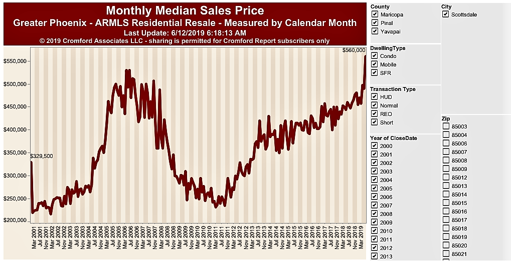 Monthly Medan Price in 85254 for June 2019