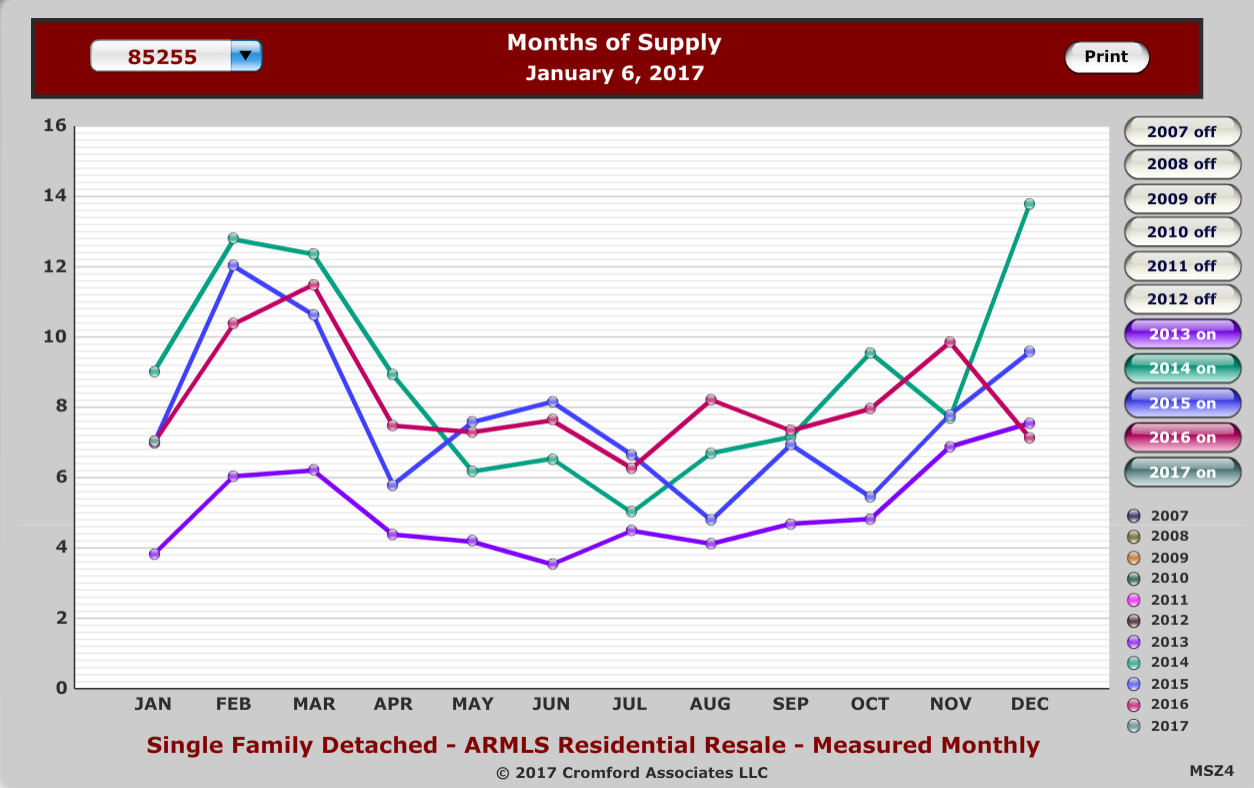 Months supply of homes 85255 December 2016