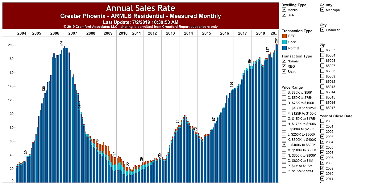 Sales per year in 85286, $400,000 - $500,000