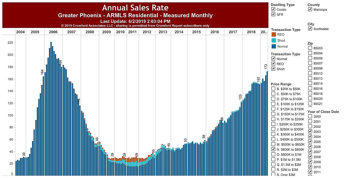 Sales per Year 85254 $600,000 - $800,000 May, 2019
