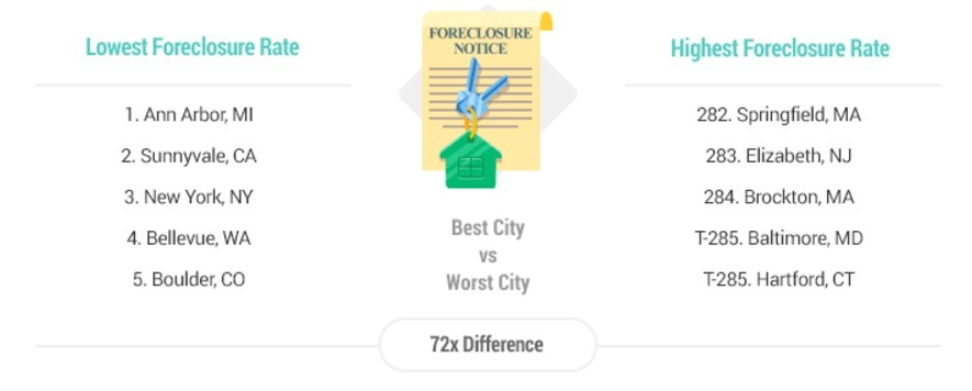 Lowest Foreclosure Rate in Michigan