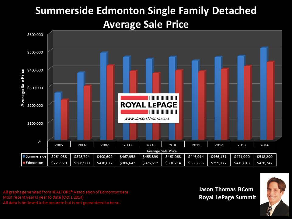 Summerside homes for sale in Edmonton