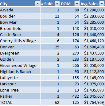 Denver Sales by City November 2013