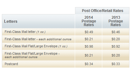 Postage Rates 2016 Chart
