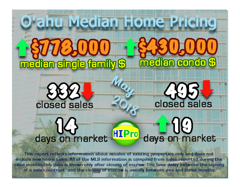 Oahu Median Home Prices May 2018