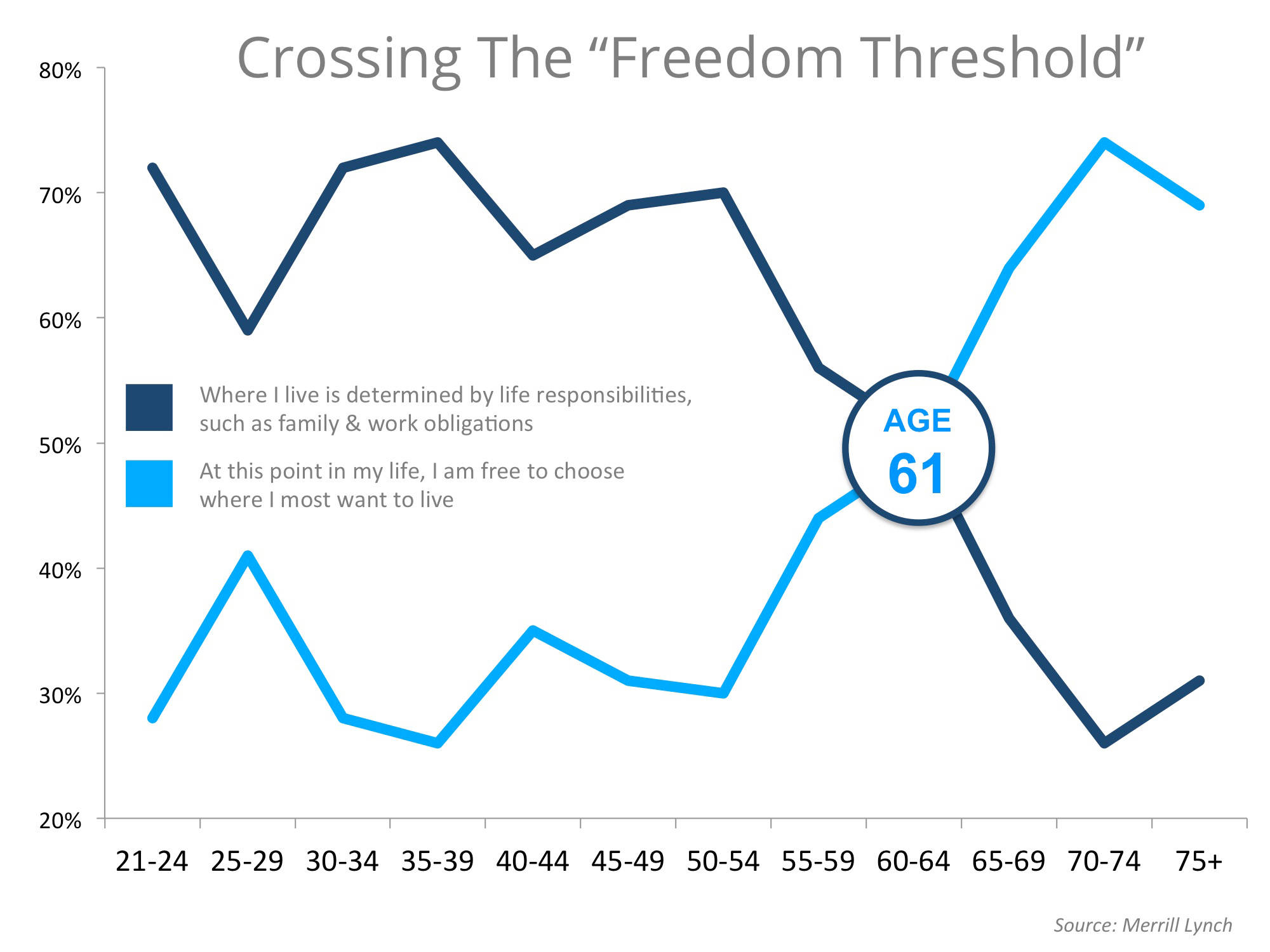 Crossing the Freedom Threshold