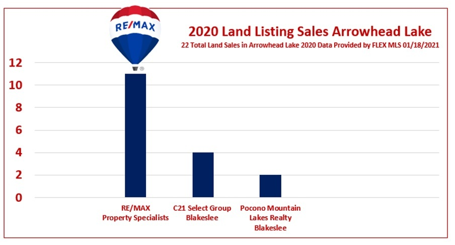 RE/MAX PROPERTY SPECIALISTS LAND SALES