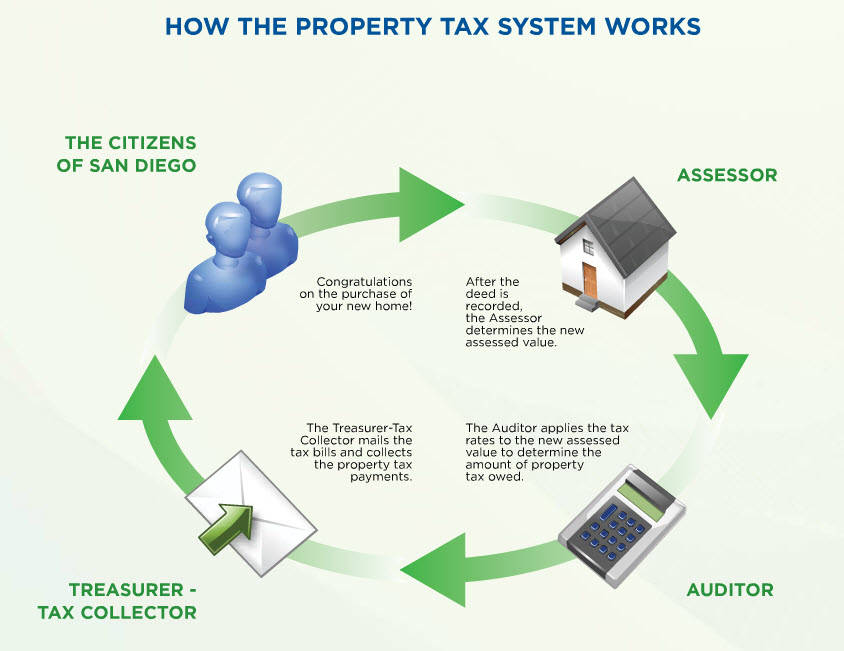 Explanation Of Supplemental Property Tax