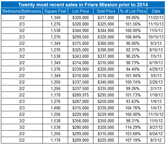 Twenty most recent sales prior to 2014 in Friars Mission in San Diego's Mission Valley