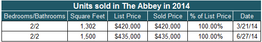 Units Sold in The Abbey 2014