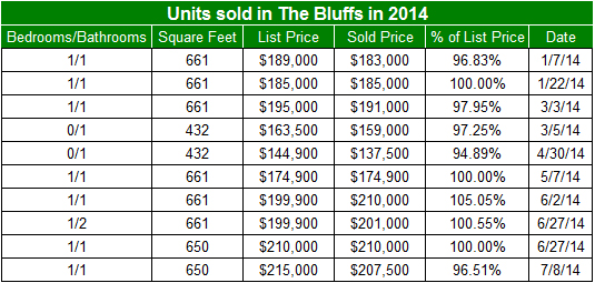 Condos sold so far in 2014 in The Bluffs in San Diego's Mission Valley