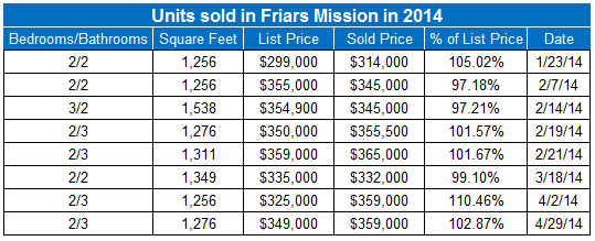 Condos sold so far in 2014 in Friars Mission in San Diego's Mission Valley