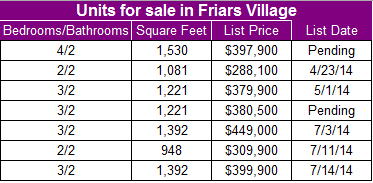Condos for sale in Friars Village in San Diego's Mission Valley