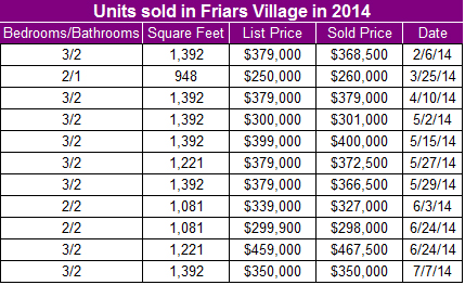 Twenty most recent sales prior to 2014 in Friars Village in San Diego's Mission Valley