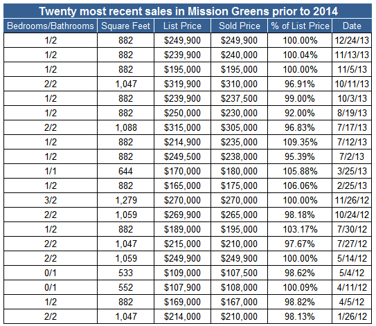 Twenty most recent sales prior to 2014 in Mission Greens in San Diego's Mission Valley