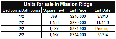 Condos for sale in Mission Plaza in San Diego's Mission Valley