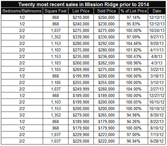 Twenty most recent sales prior to 2014 in Mission Ridge in San Diego's Mission Valley