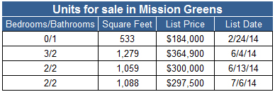 Condos for sale in Mission Greens in San Diego's Mission Valley