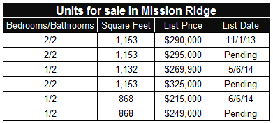 Condos for sale in Mission Ridge in San Diego's Mission Valley