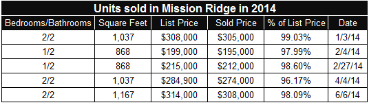 Condos sold so far in 2014 in Mission Ridge in San Diego's Mission Valley