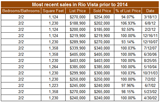 Most recent sales prior to 2014 in Rio Vista in San Diego's Mission Valley