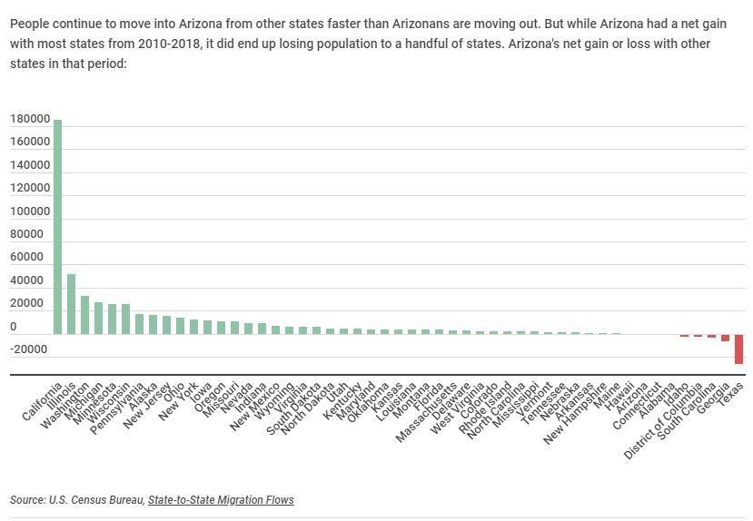 Arizona migration trends