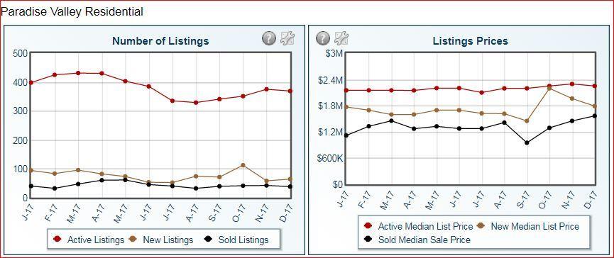 Paradise Valley Real Estate Market Summary January 2018