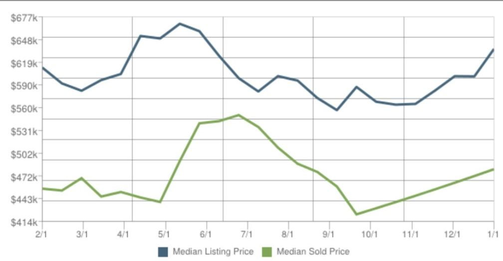 Home Prices in Princeton NJ
