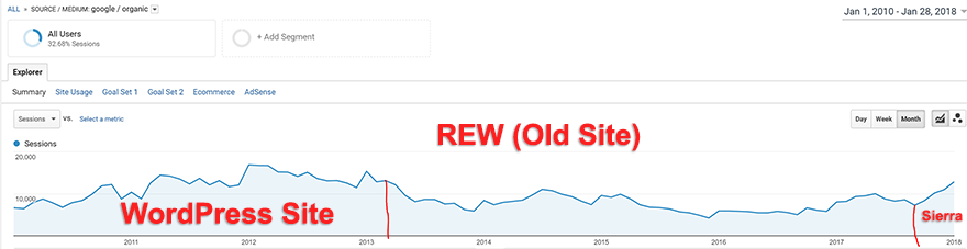 graph shows just the organic traffic that my site receives from Google