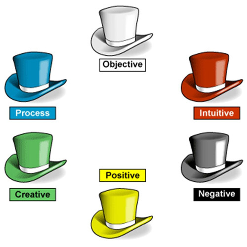 Edward de Bono Six Thinking Hats Theory