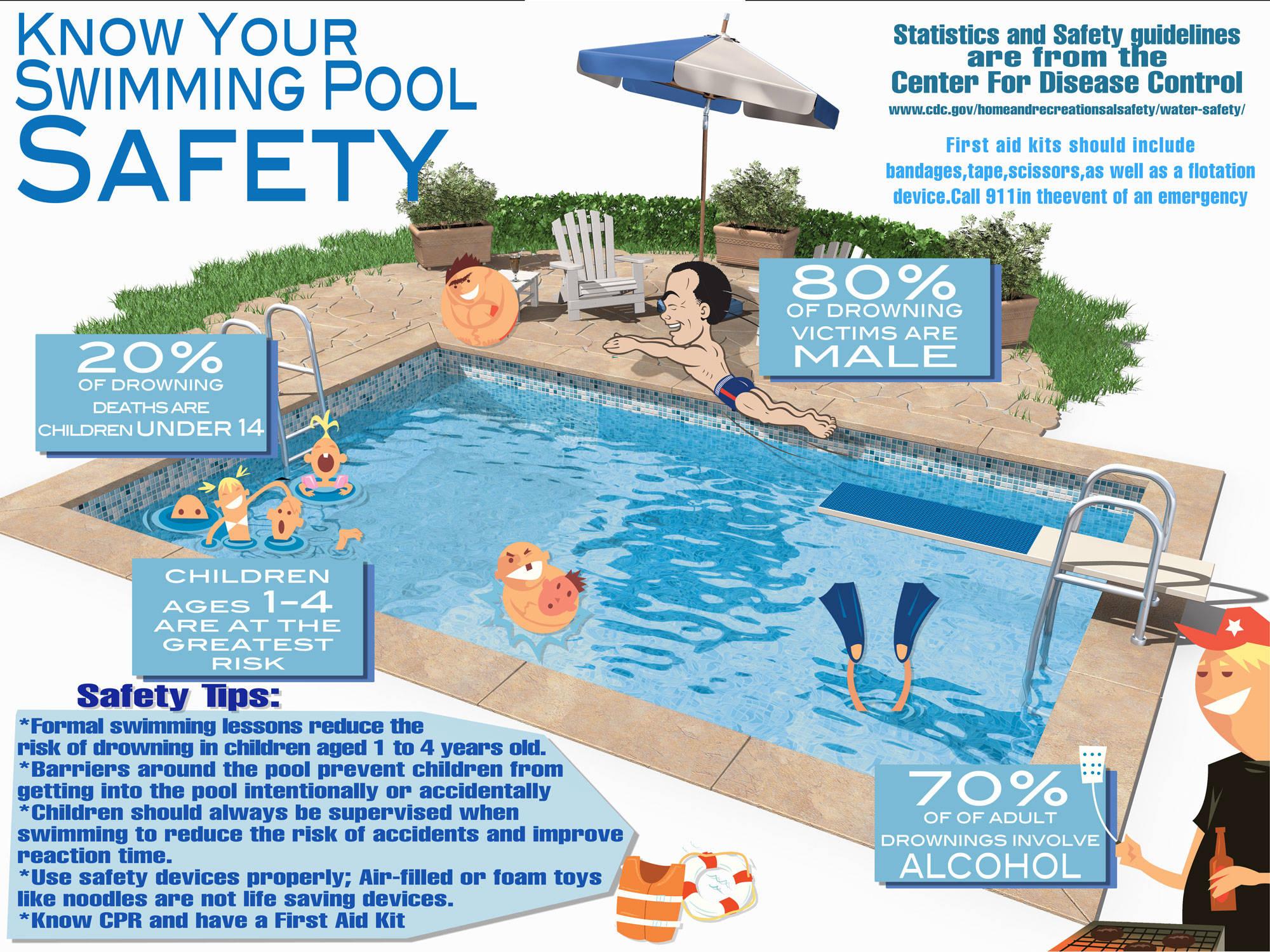 Daytona Beach Volusia County Pool Safety