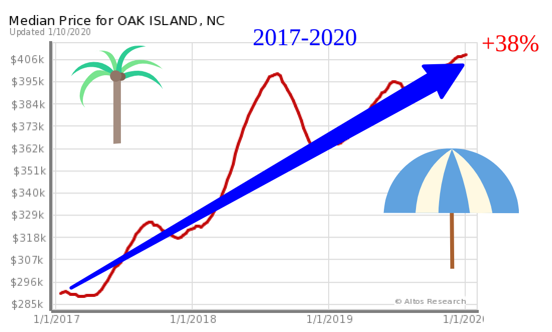 2020 Oak Island homes trends