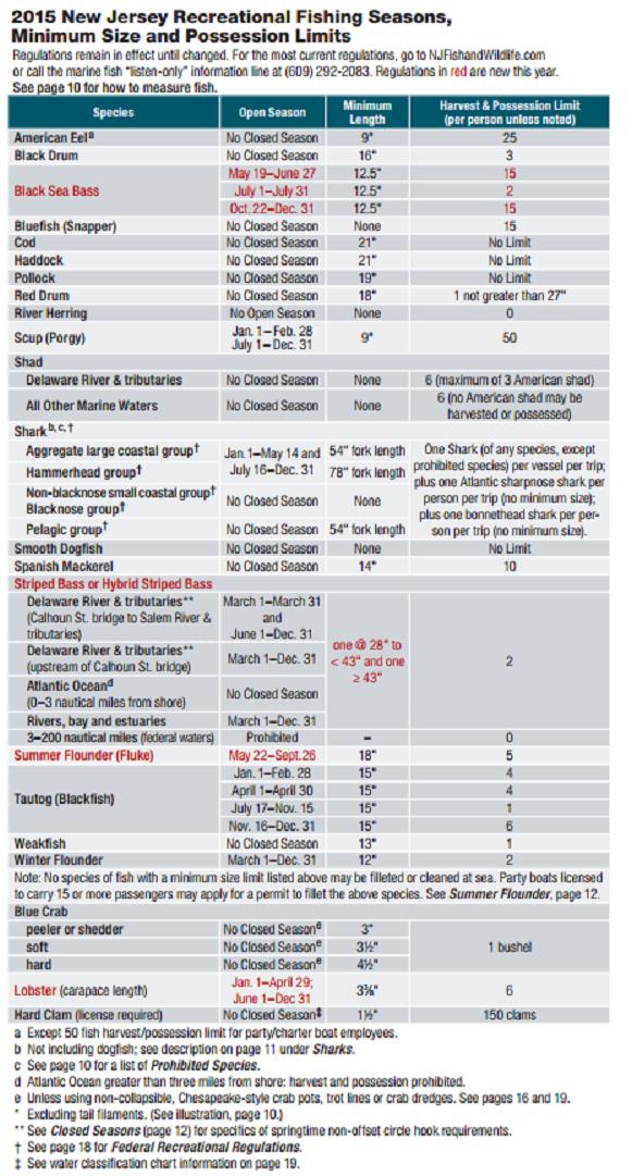 2015 nj fishing limits marine digest for Fish size limits
