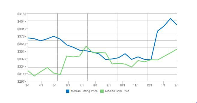 Eagle River Home Prices