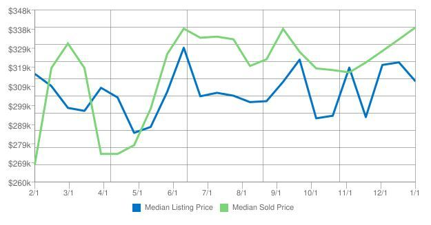 Home Prices in Kodiak AK for January 2017