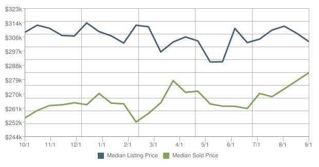 Palmer Home Prices