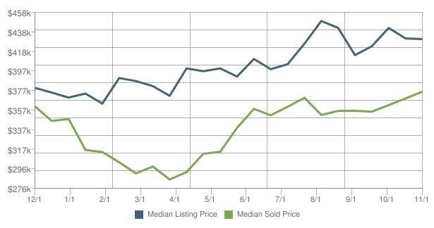 Wilsonville Home Prices