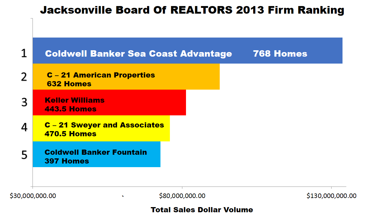 Jacksonville NC Real Estate Companies